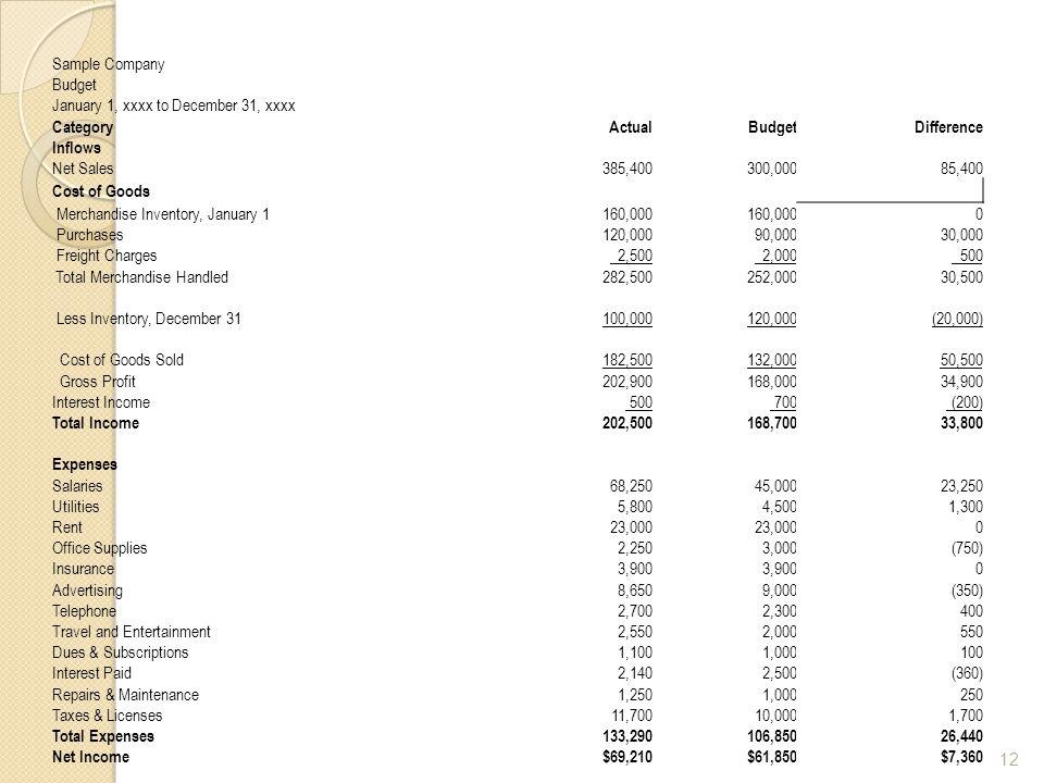 Sample Company Budget January 1, xxxx to December 31, xxxx