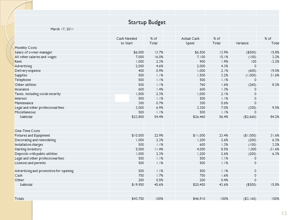 Startup Budget March 17, 2011 Cash Needed % of Actual Cash to Start