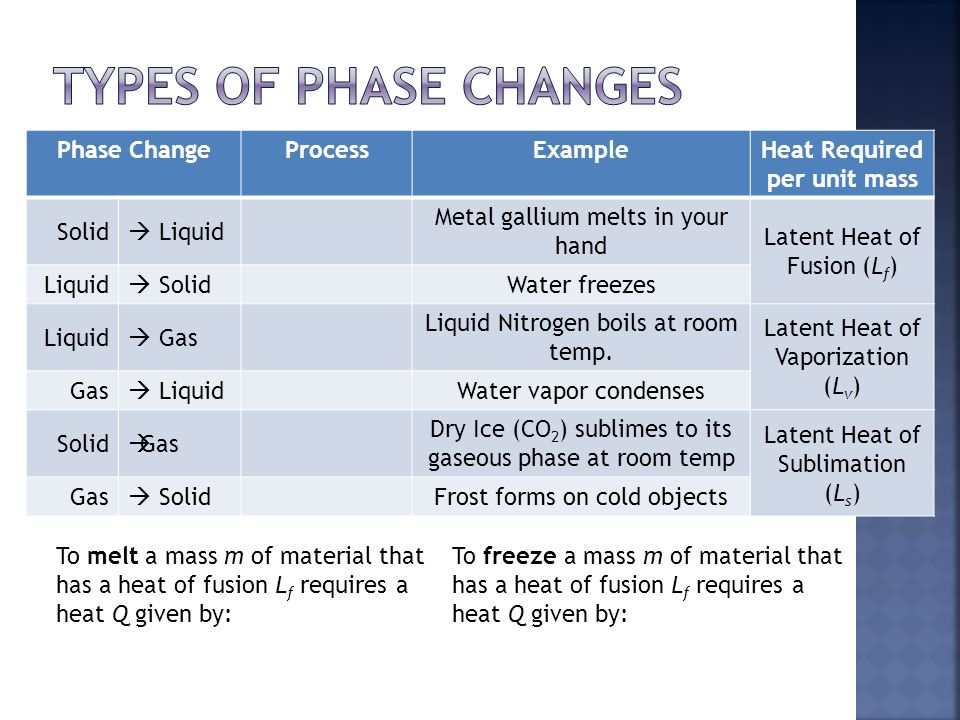 Heat Required per unit mass