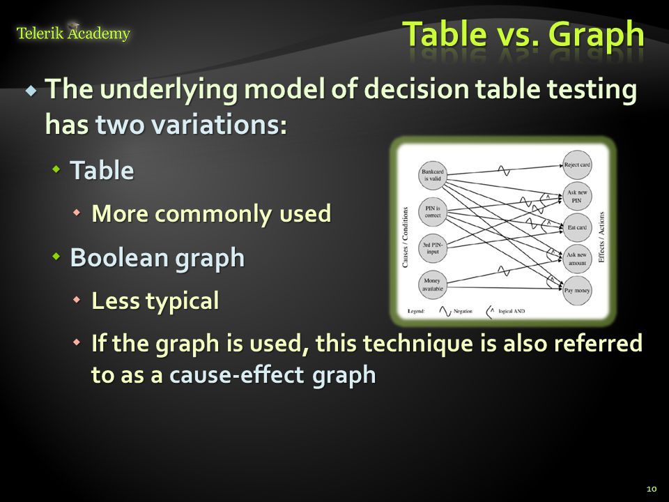 Table vs. Graph The underlying model of decision table testing has two variations: Table. More commonly used.