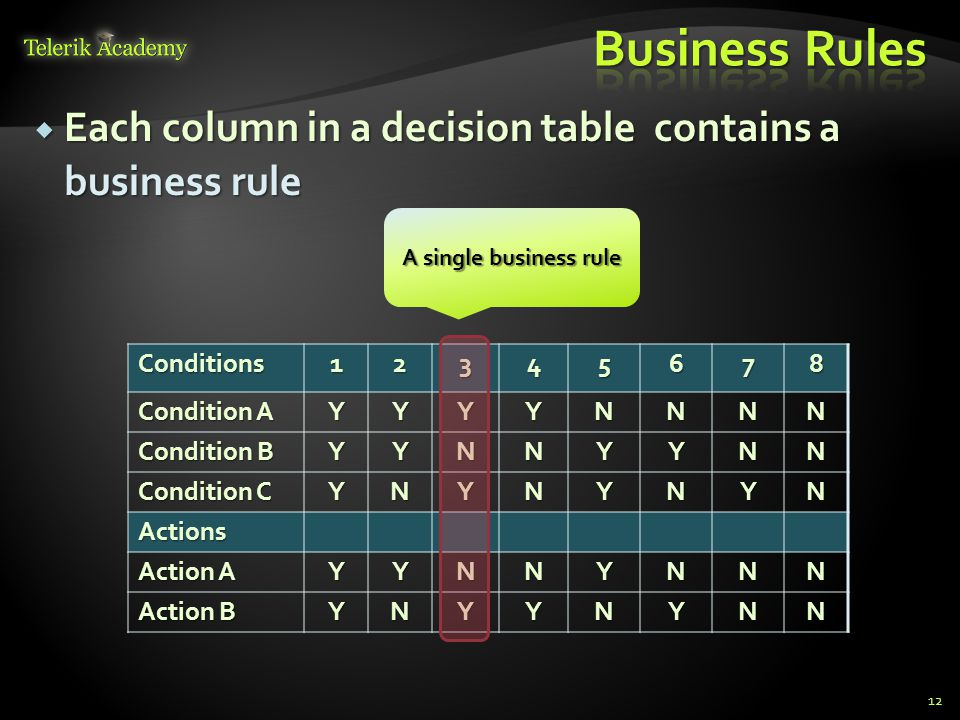 Business Rules Each column in a decision table contains a business rule. A single business rule.