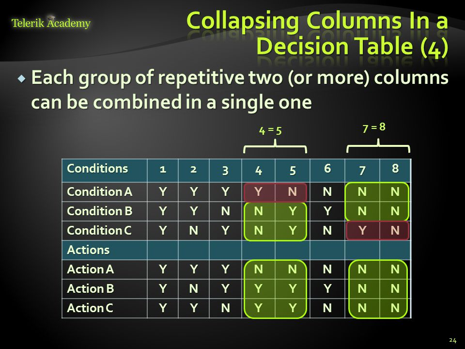 Collapsing Columns In a Decision Table (4)
