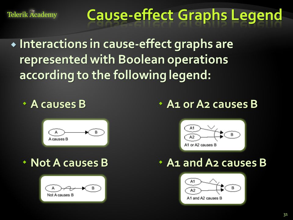 Cause-effect Graphs Legend