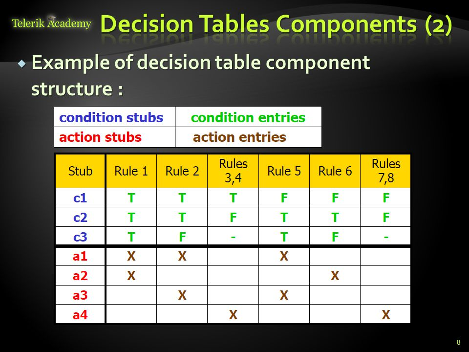 Decision Tables Components (2)