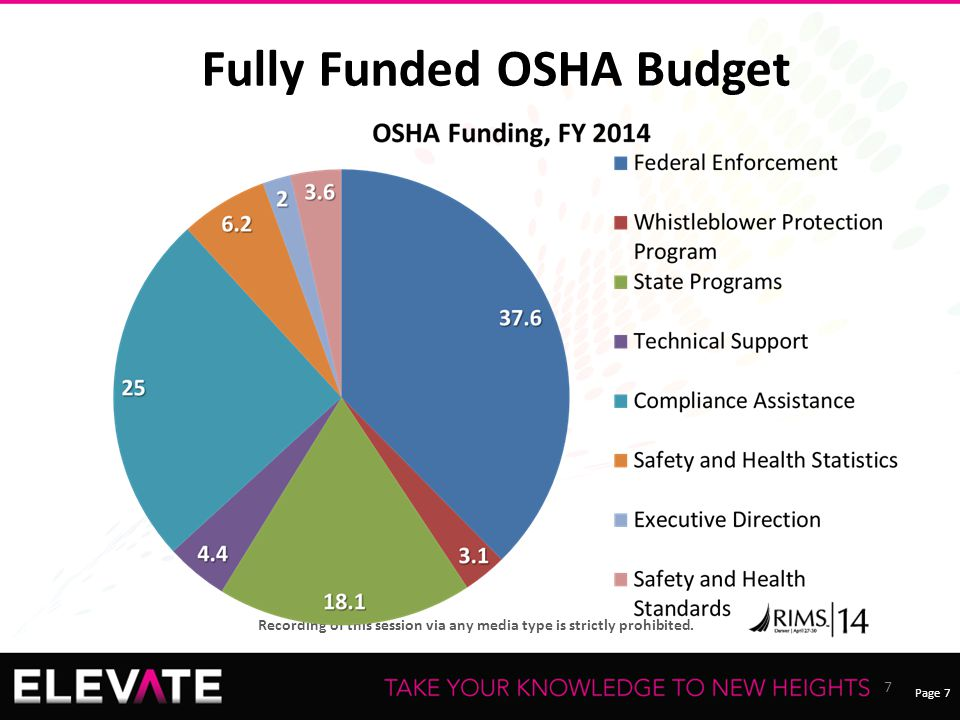 Fully Funded OSHA Budget