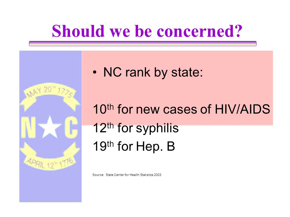 Should we be concerned NC rank by state: