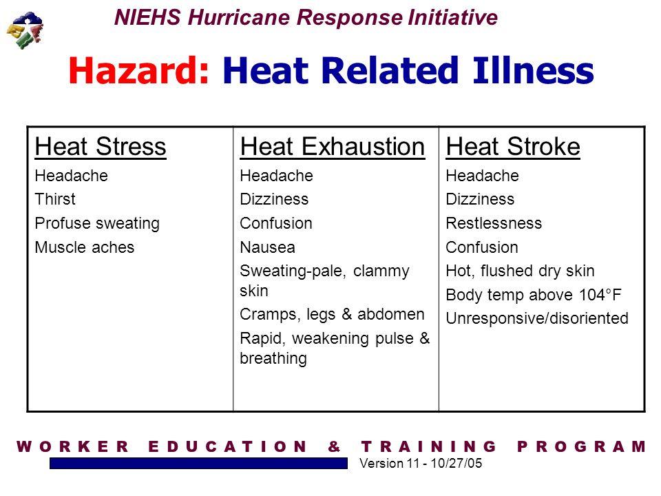 Hazard: Heat Related Illness