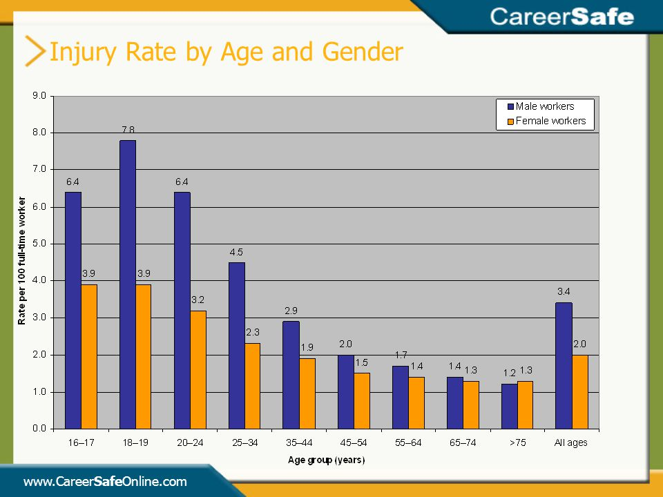 Injury Rate by Age and Gender