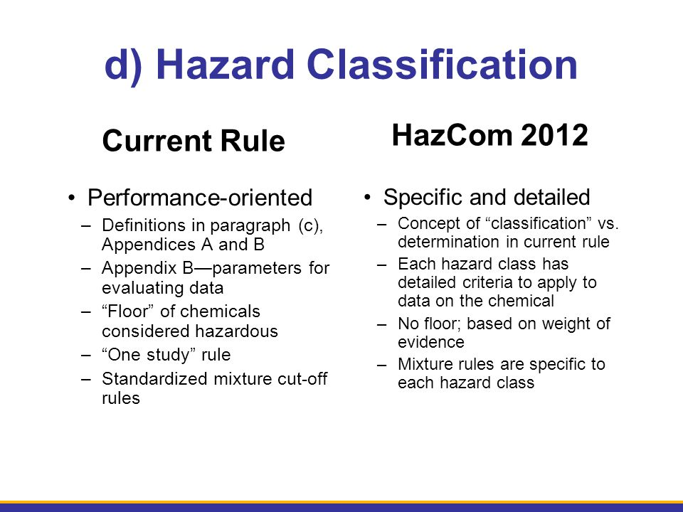 d) Hazard Classification