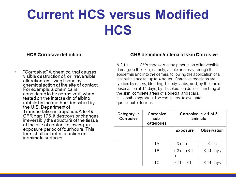 Current HCS versus Modified HCS