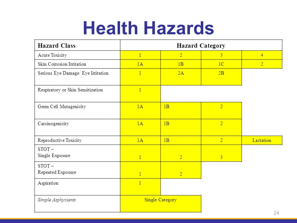 Health Hazards Hazard Class Hazard Category Acute Toxicity 1 2 3 4