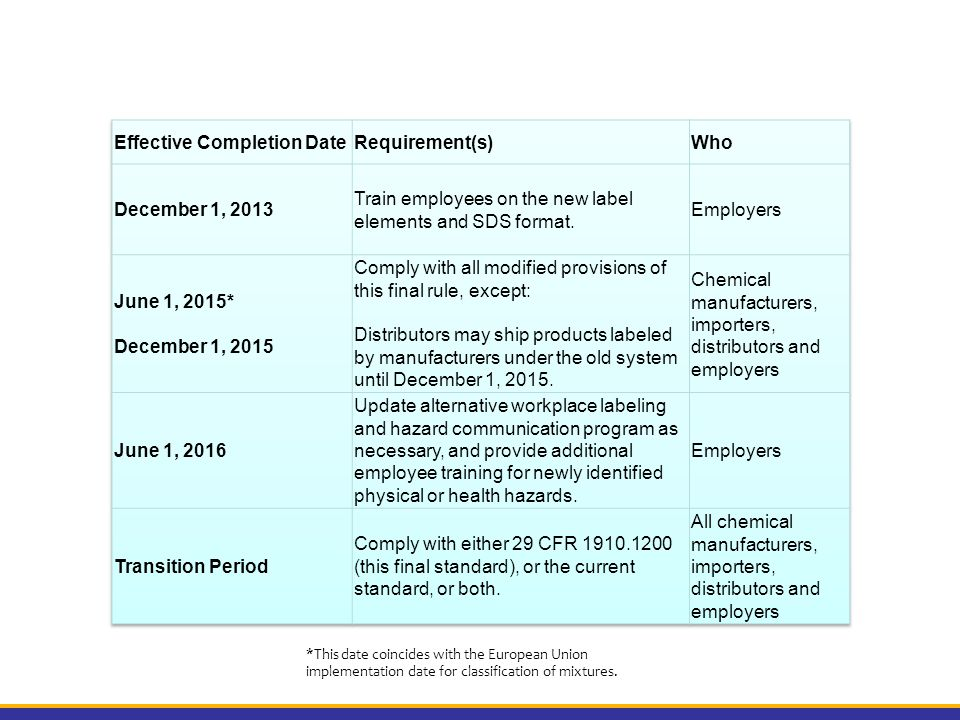 Effective Completion Date Requirement(s) Who December 1, 2013