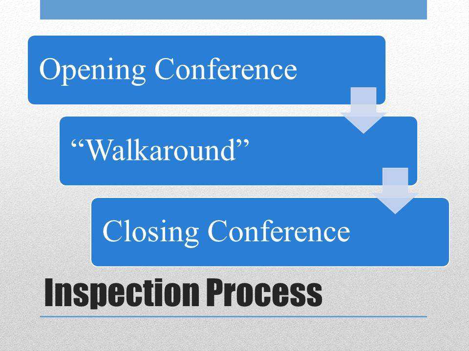 Opening Conference Walkaround Closing Conference Inspection Process