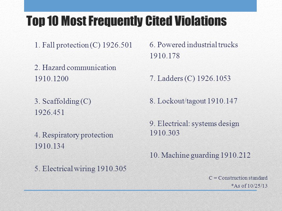 Top 10 Most Frequently Cited Violations