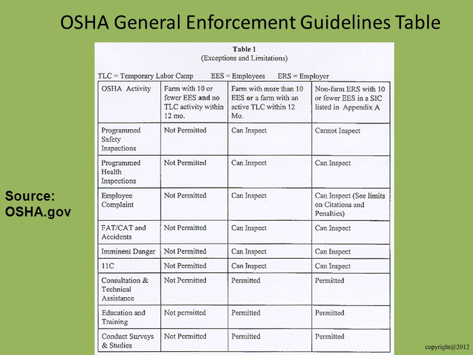 OSHA General Enforcement Guidelines Table