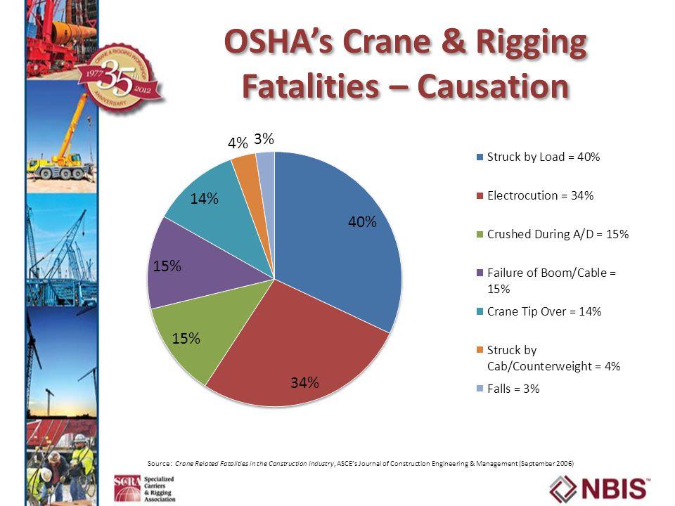 OSHA's Crane & Rigging Fatalities – Causation