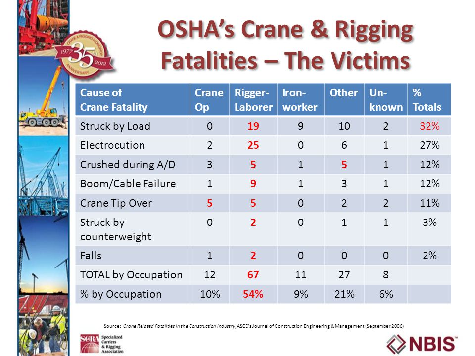 OSHA's Crane & Rigging Fatalities – The Victims