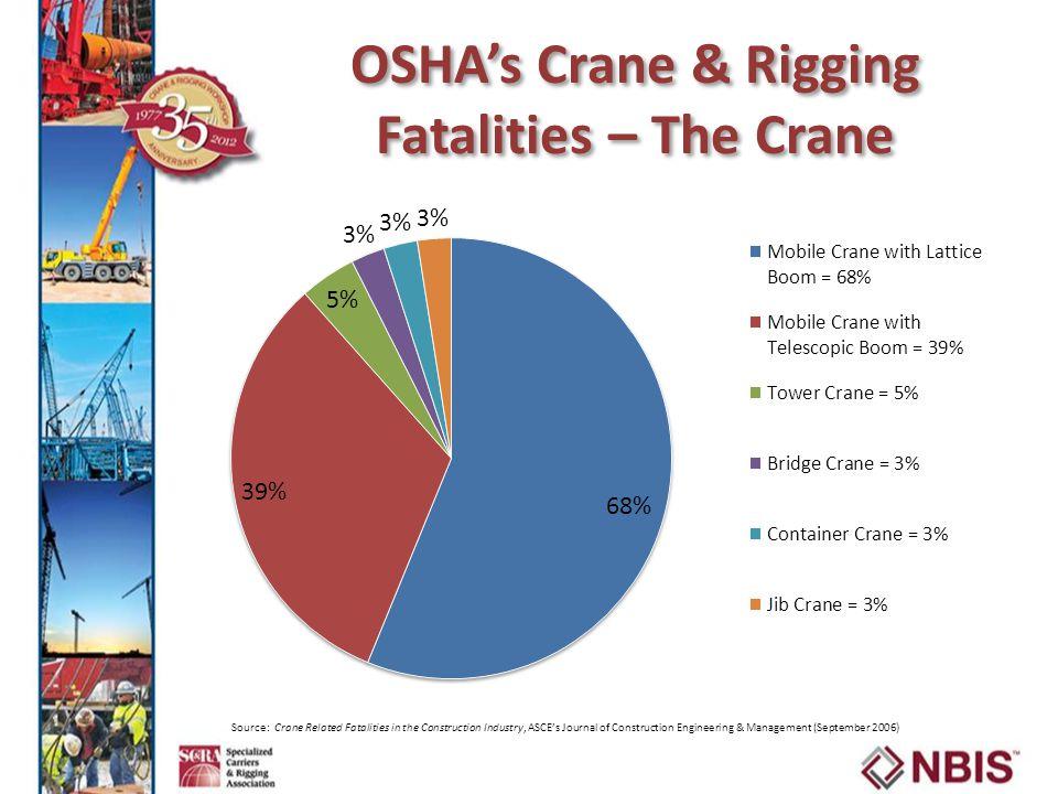 OSHA's Crane & Rigging Fatalities – The Crane
