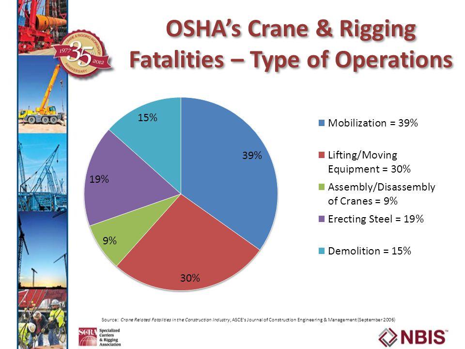 OSHA's Crane & Rigging Fatalities – Type of Operations