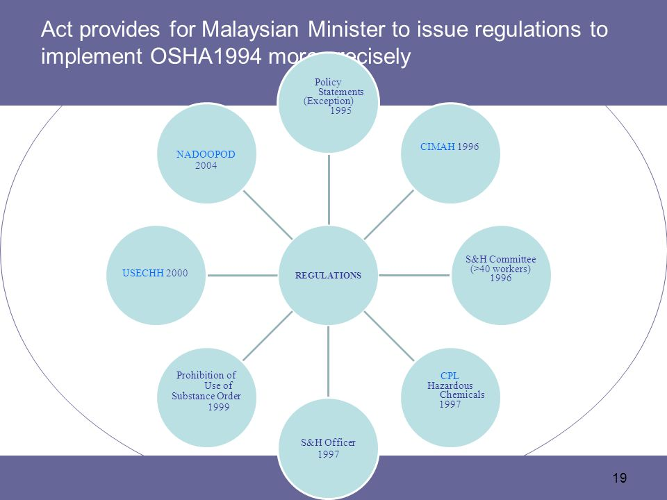 Act provides for Malaysian Minister to issue regulations to implement OSHA1994 more precisely