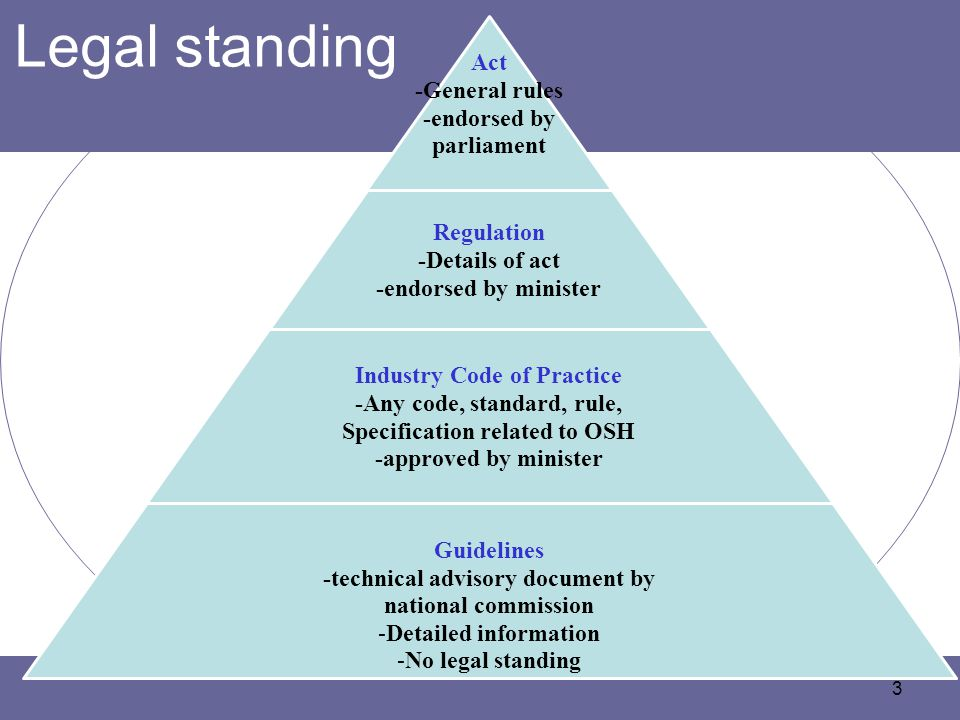 Legal standing Act -General rules -endorsed by parliament Regulation