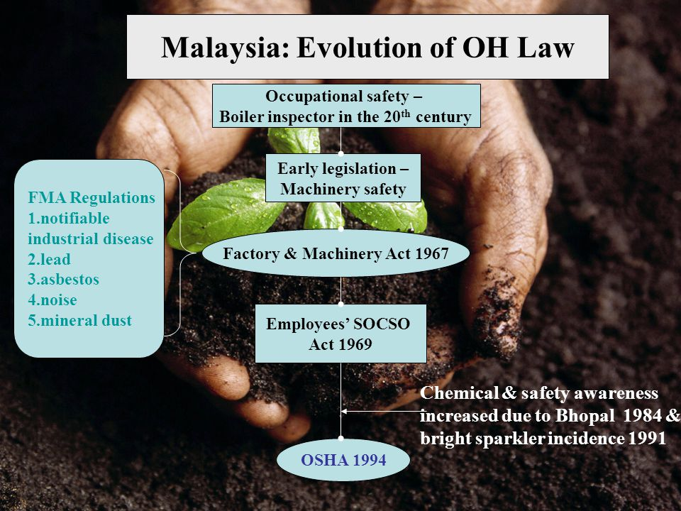 Malaysia: Evolution of OH Law