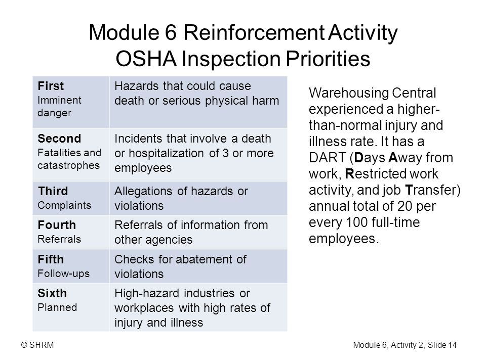Module 6 Reinforcement Activity OSHA Inspection Priorities