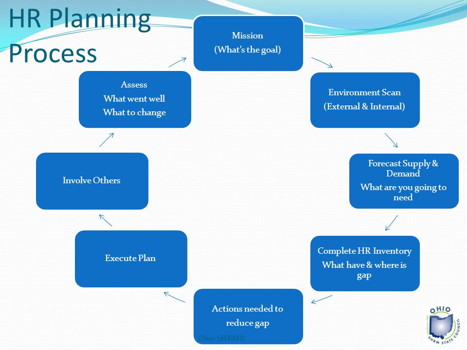 HR Planning Process Mission (What's the goal) Assess Environment Scan