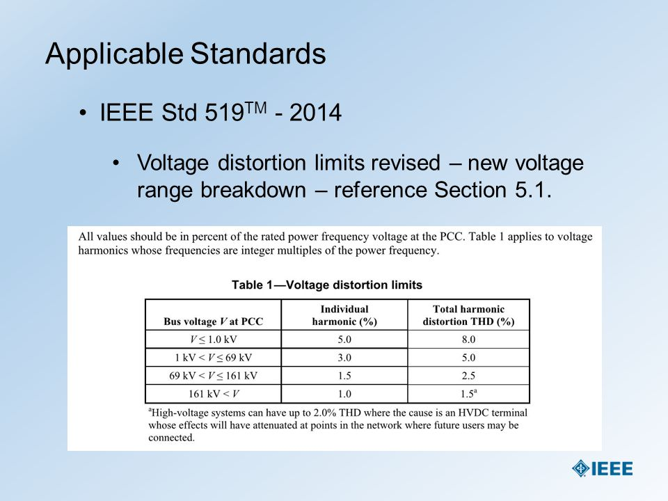 Applicable Standards IEEE Std 519TM - 2014