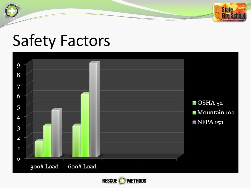 Safety Factors Utilize graph to illustrate the significant difference in product design requirements between the three categories.