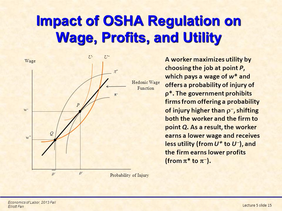 Impact of OSHA Regulation on Wage, Profits, and Utility