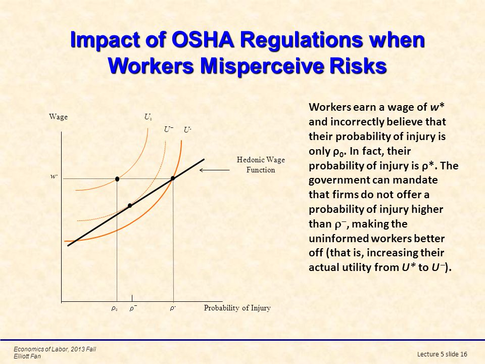 Impact of OSHA Regulations when Workers Misperceive Risks