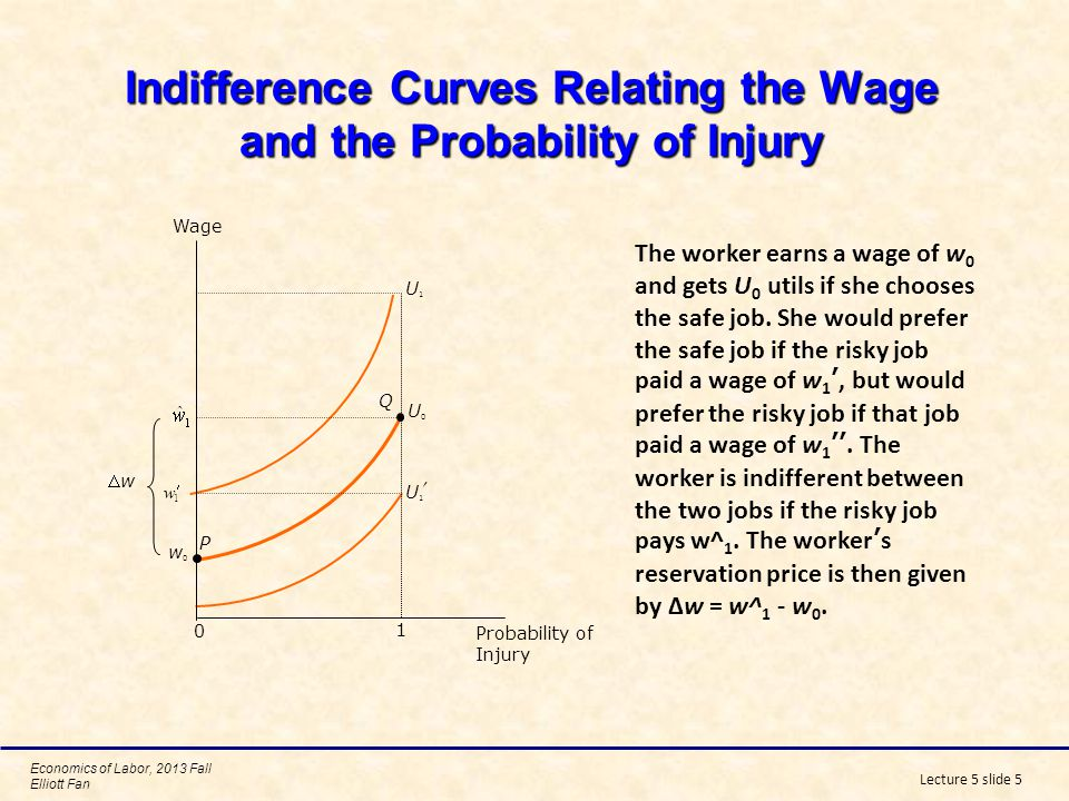 Indifference Curves Relating the Wage and the Probability of Injury