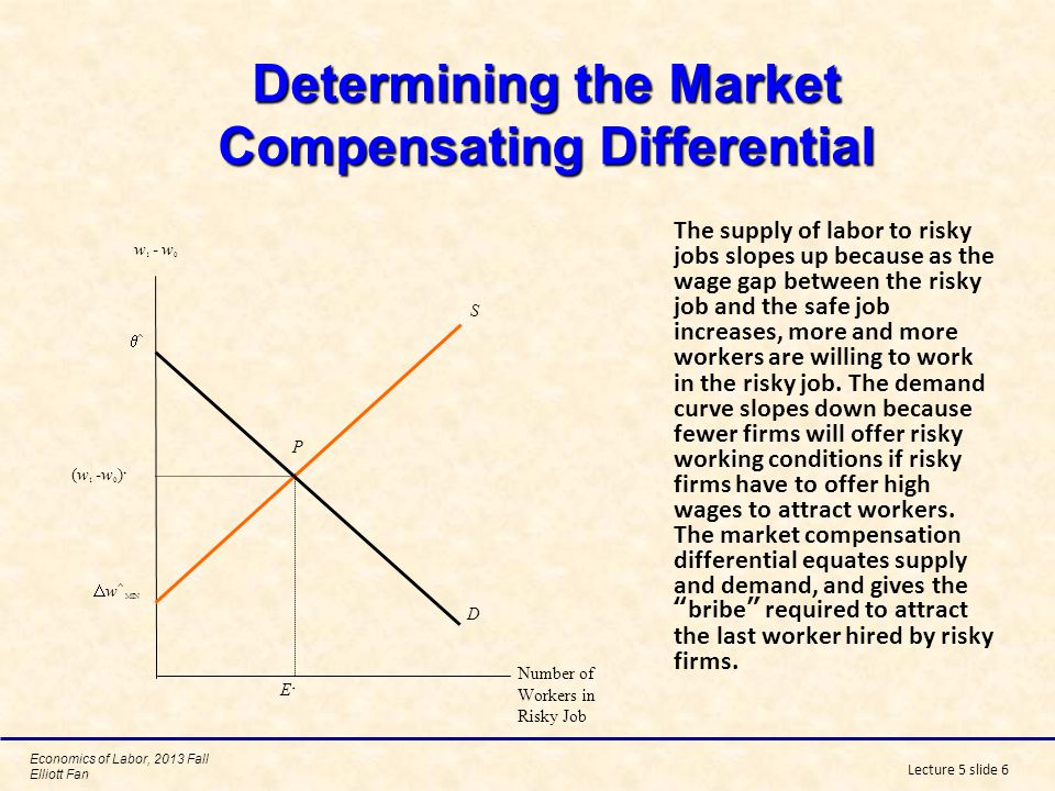 Determining the Market Compensating Differential