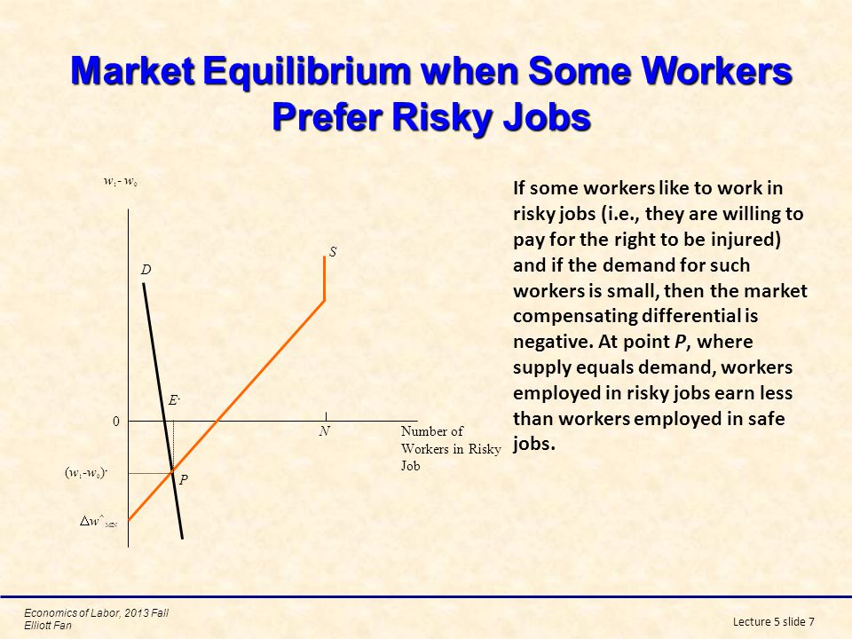 Market Equilibrium when Some Workers Prefer Risky Jobs