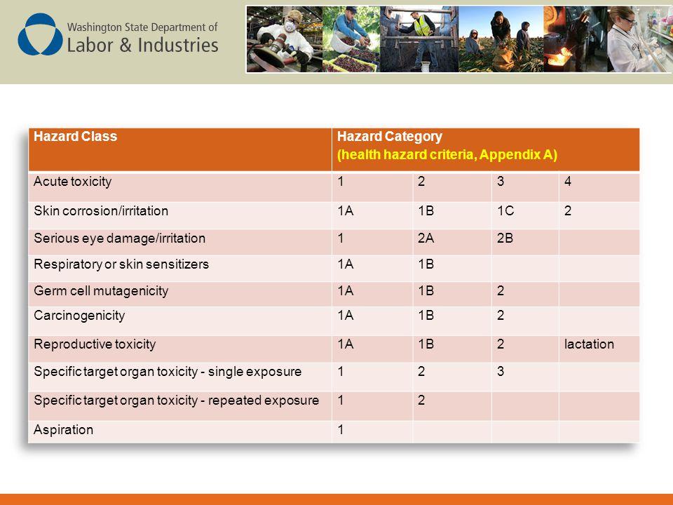 Hazard Category (health hazard criteria, Appendix A)