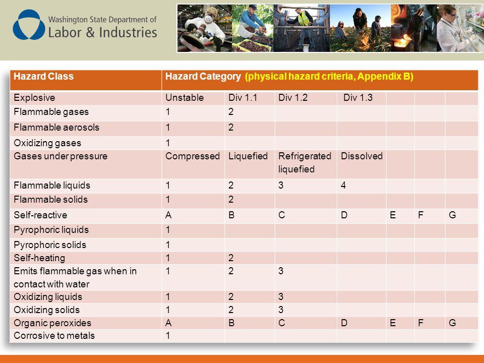 Hazard Category (physical hazard criteria, Appendix B) Explosive