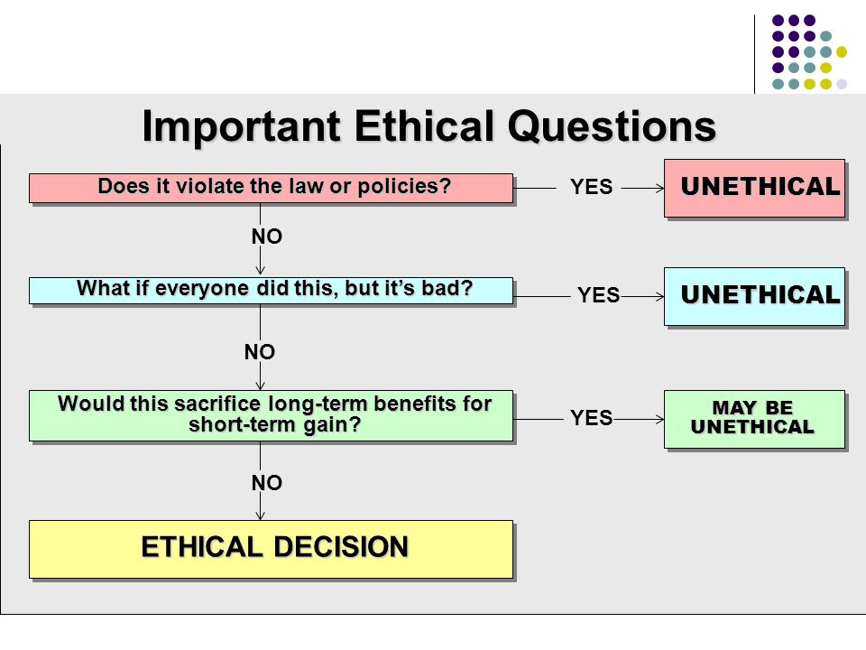 Graphic Organizer Important Ethical Questions ETHICAL DECISION