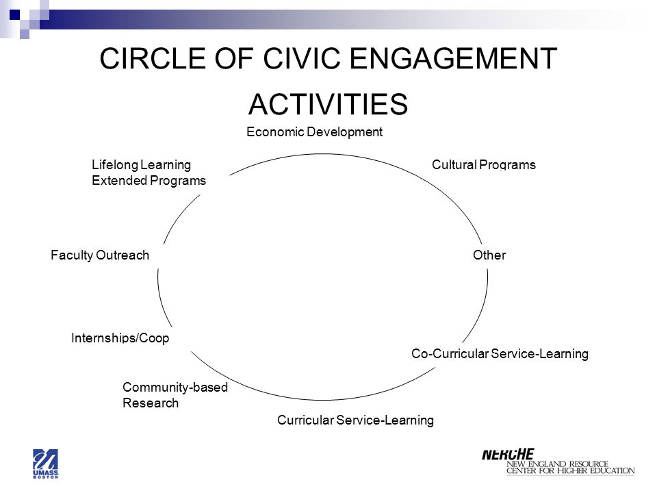 CIRCLE OF CIVIC ENGAGEMENT ACTIVITIES