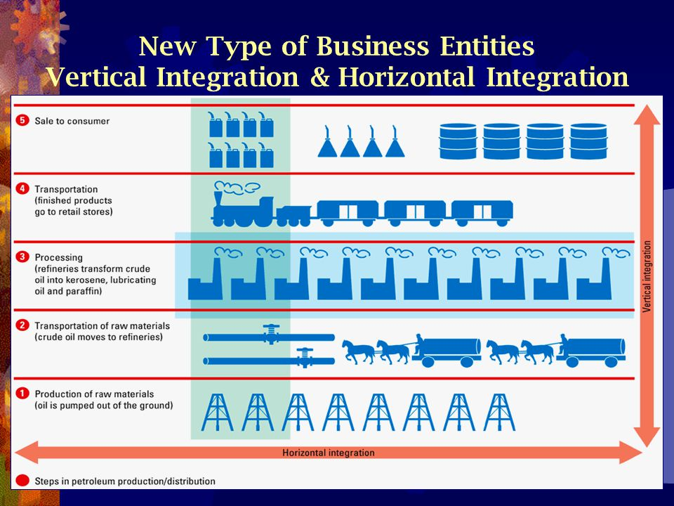 New Type of Business Entities Vertical Integration & Horizontal Integration