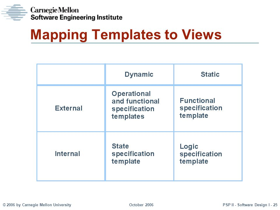 Mapping Templates to Views
