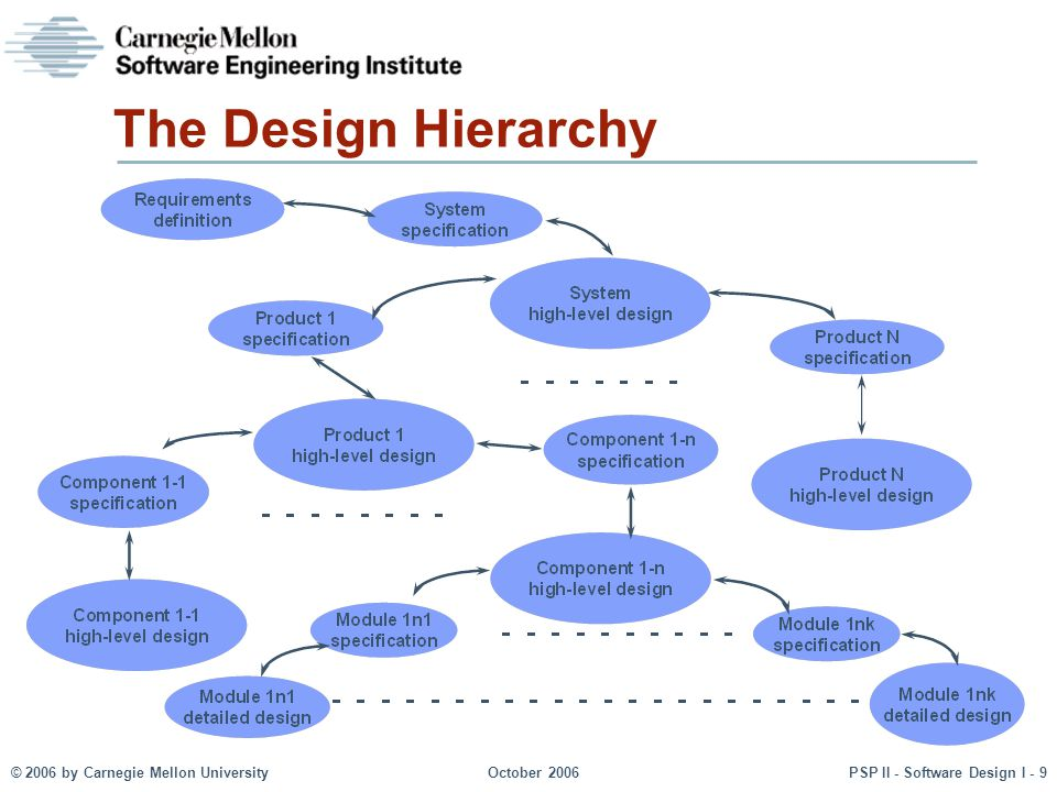 The Design Hierarchy