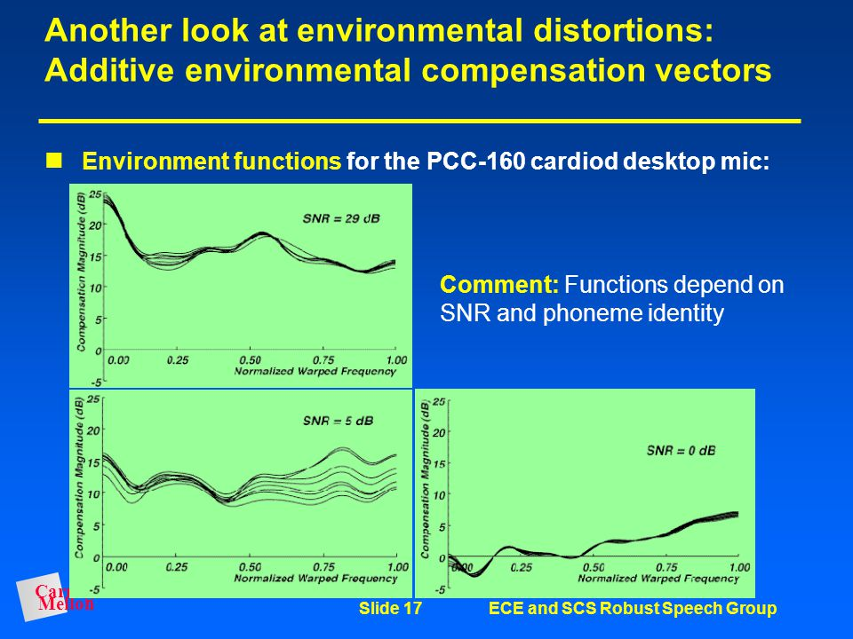 Another look at environmental distortions: Additive environmental compensation vectors