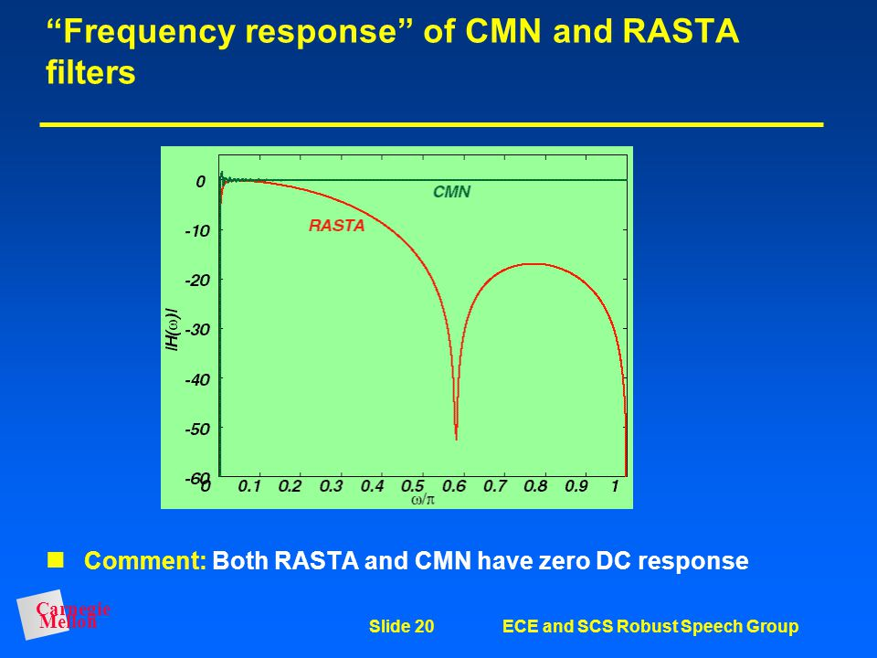 Frequency response of CMN and RASTA filters