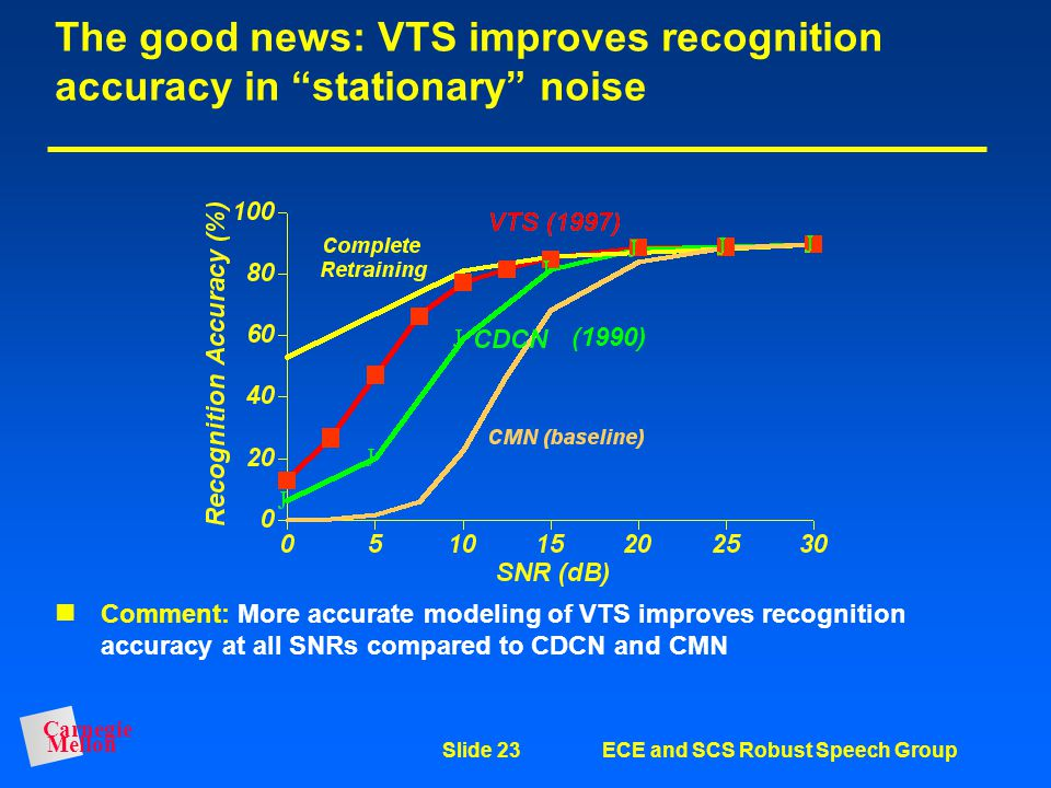 The good news: VTS improves recognition accuracy in stationary noise
