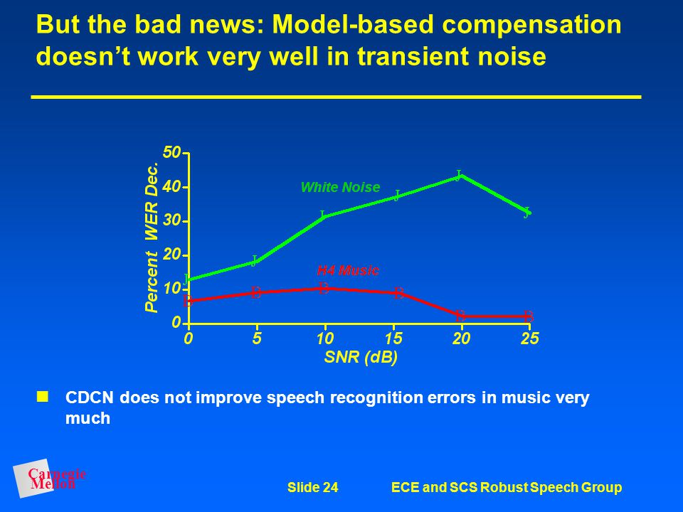 But the bad news: Model-based compensation doesn't work very well in transient noise