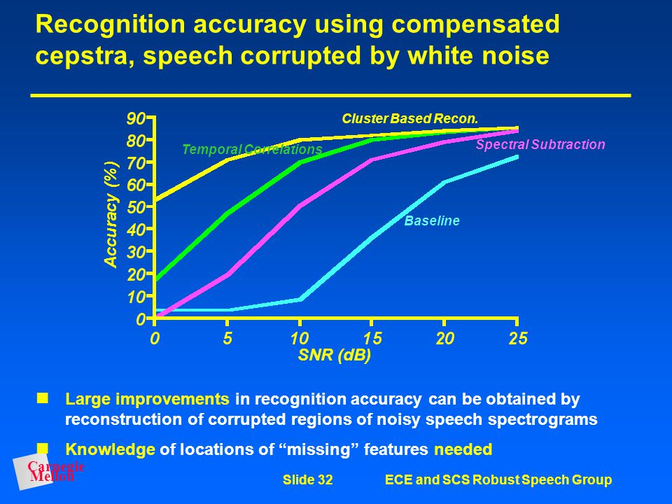 Recognition accuracy using compensated cepstra, speech corrupted by white noise