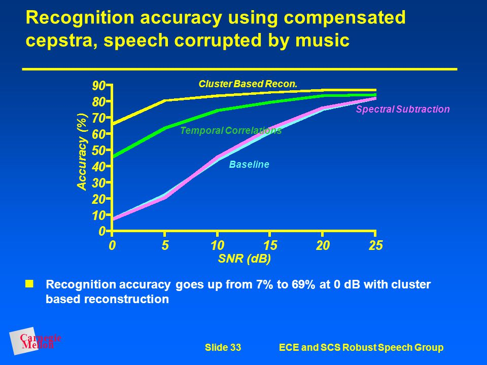 Recognition accuracy using compensated cepstra, speech corrupted by music