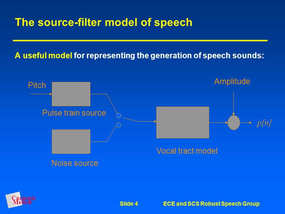 The source-filter model of speech