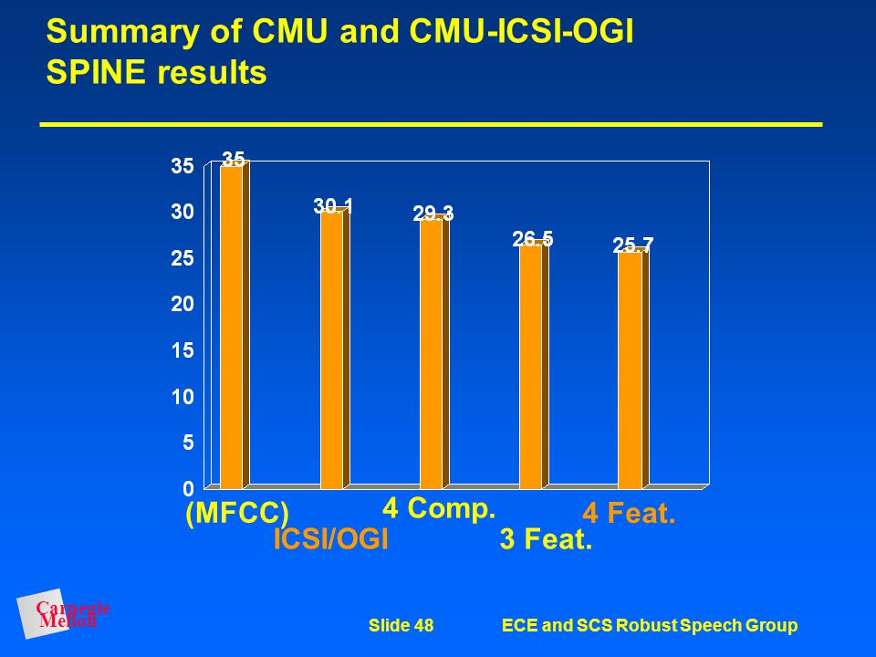 Summary of CMU and CMU-ICSI-OGI SPINE results